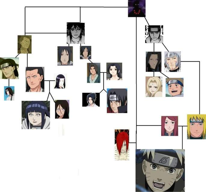 Naruto Family Tree | Anime Amino