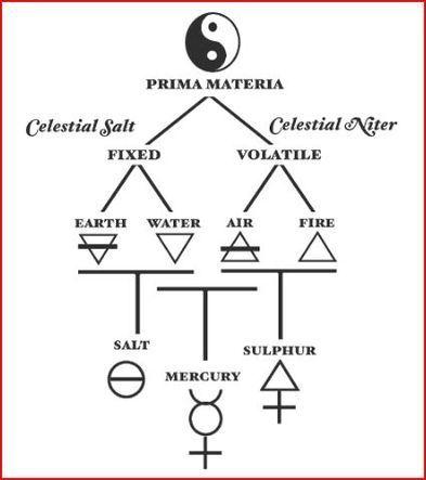 Alchemy Symbols Anime Amino